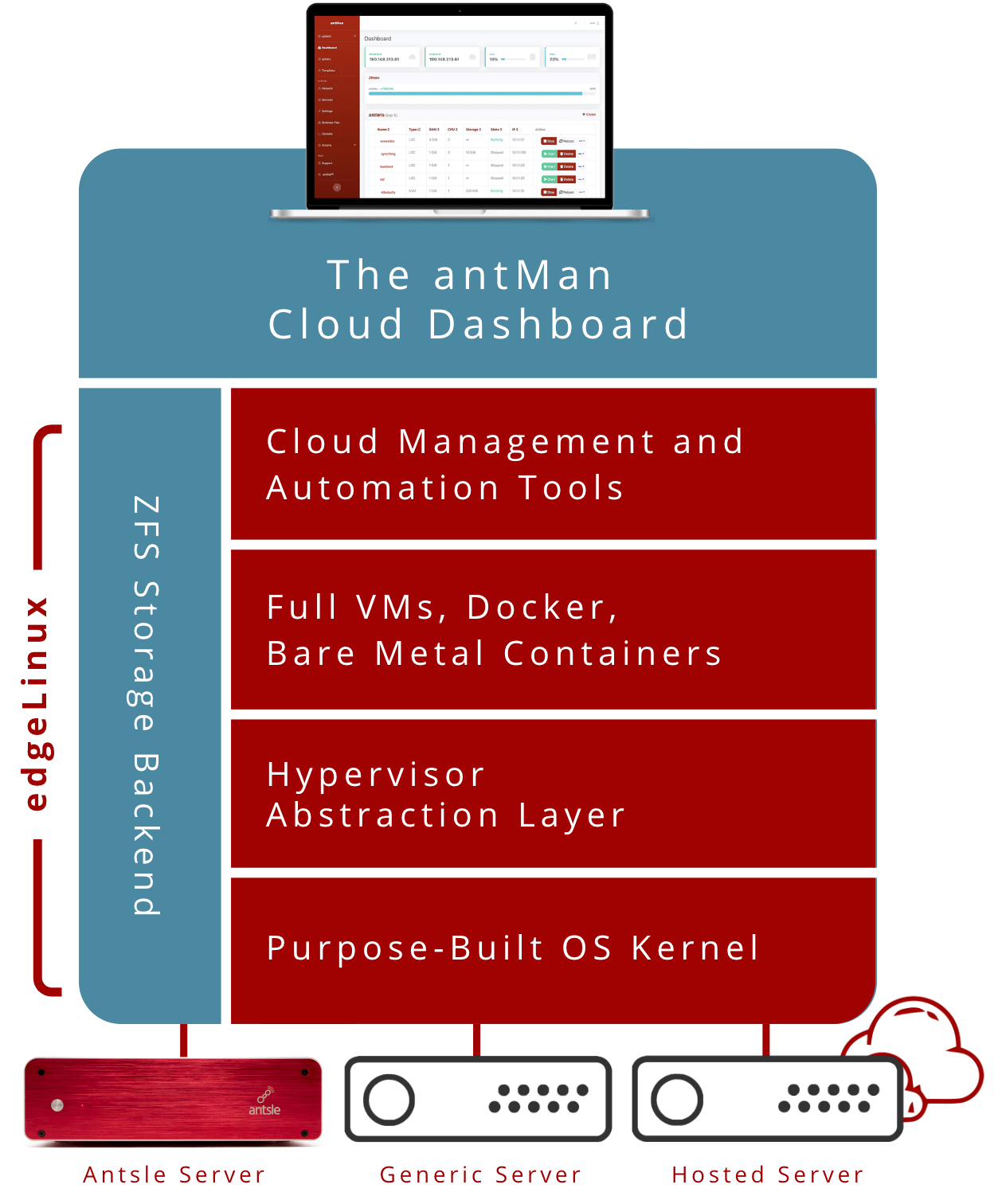 Antsle Private Cloud Stack